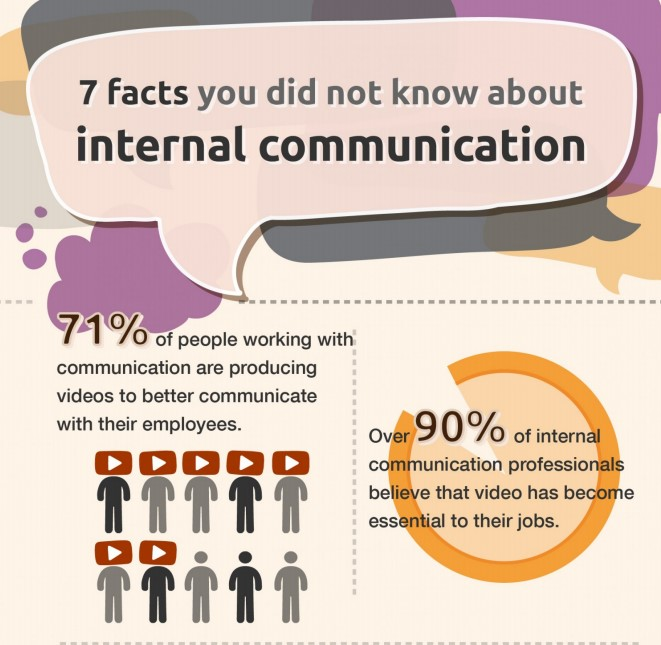 7 Facts You Didn't Know About Internal Communication